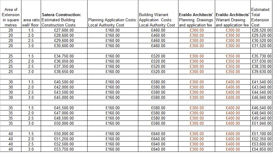 House building cost estimator spreadsheet and house for Cost to build home calculator